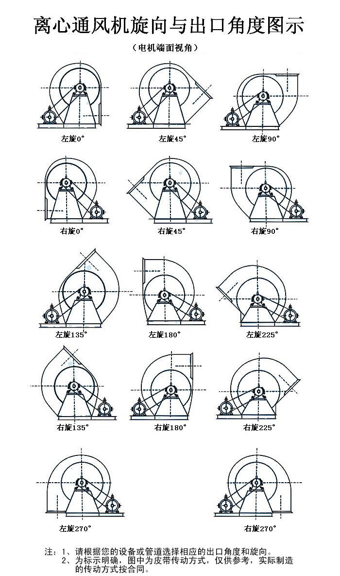 C式風機旋向及角度示意圖.jpg